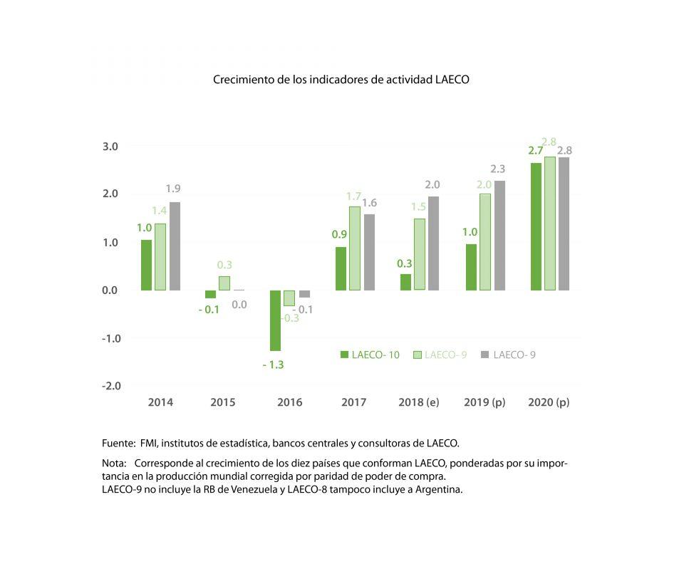 Latinoamérica a distintos ritmos de crecimiento